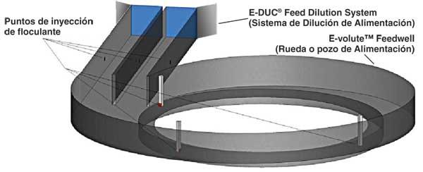 La rueda (pozo) de alimentación E-volute de la empresa es el resultado de años de trabajo de desarrollo.