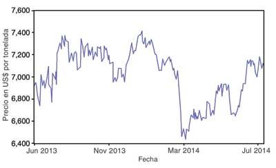 Figures 1 (top) and 2 (bottom)—Tendencias del precio del cobre para el 2013-2014 y 2007-2014 (Source: LME).