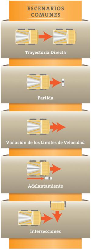 Modular Mining Systems ha identificado cinco de muchas situaciones potencialmente peligrosas para la operación de los camiones de carga.