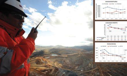 Minas de Oro Más Grandes de Perú Buscan Prolongar Su Vida Útil